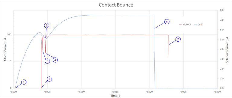 Contact Bounce Graph