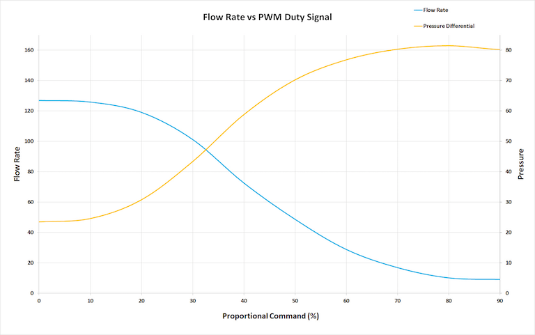 Proportional Performance Graph