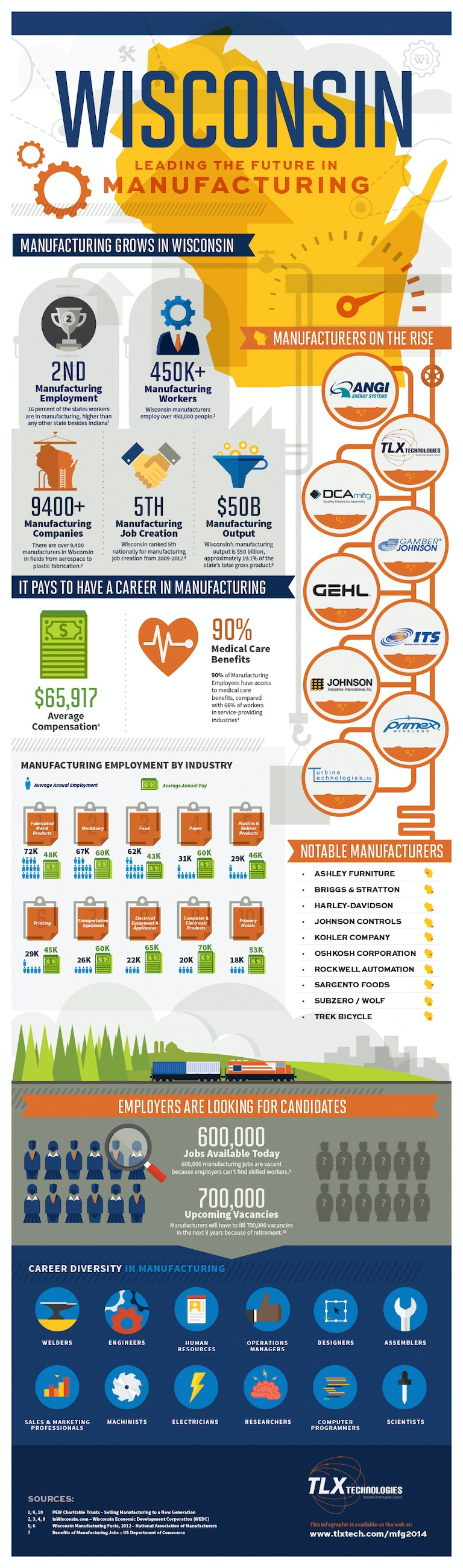 Wisconsin Manufacturing Infographic